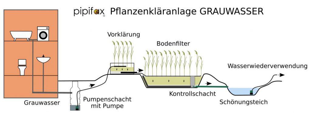 pipifax PKA Grauwasser